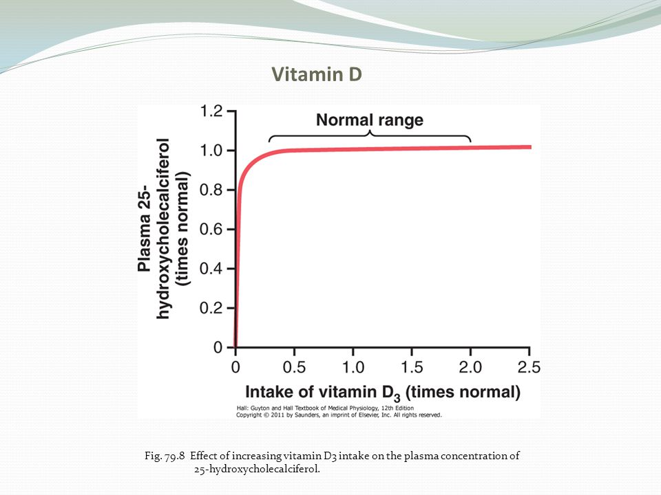 Vitamin D Fig. 79.8 Effect of increasing vitamin D3 intake on the plasma concentration of.