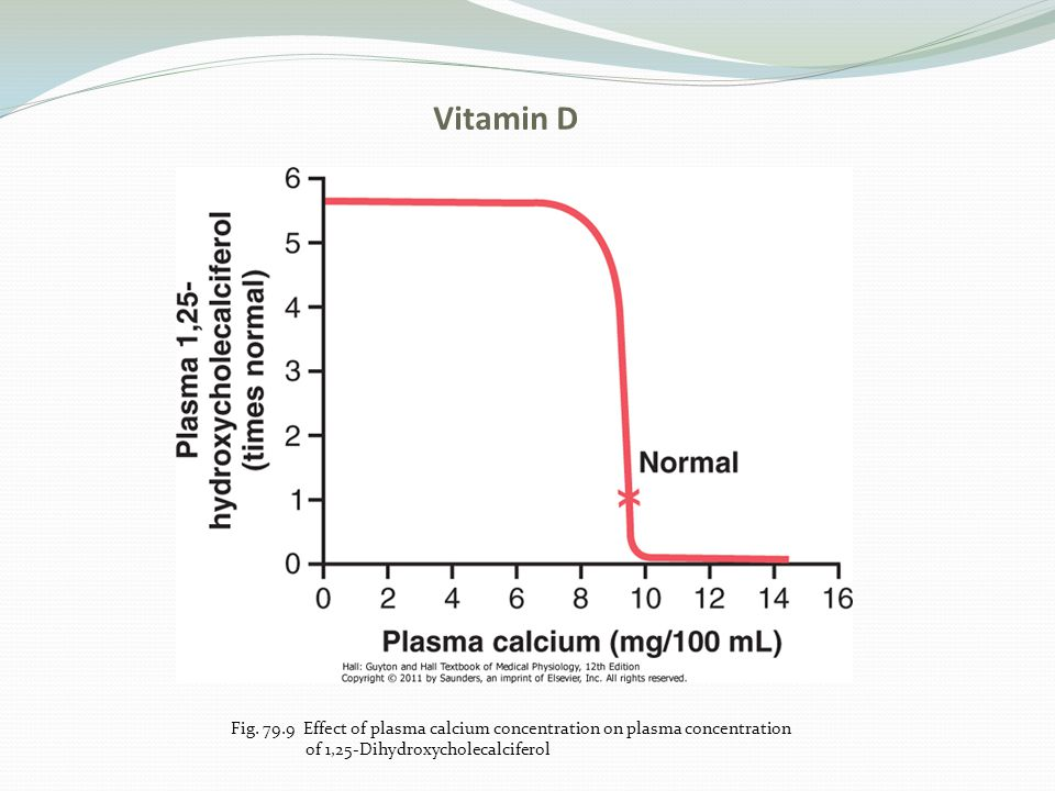 Vitamin D Fig. 79.9 Effect of plasma calcium concentration on plasma concentration.
