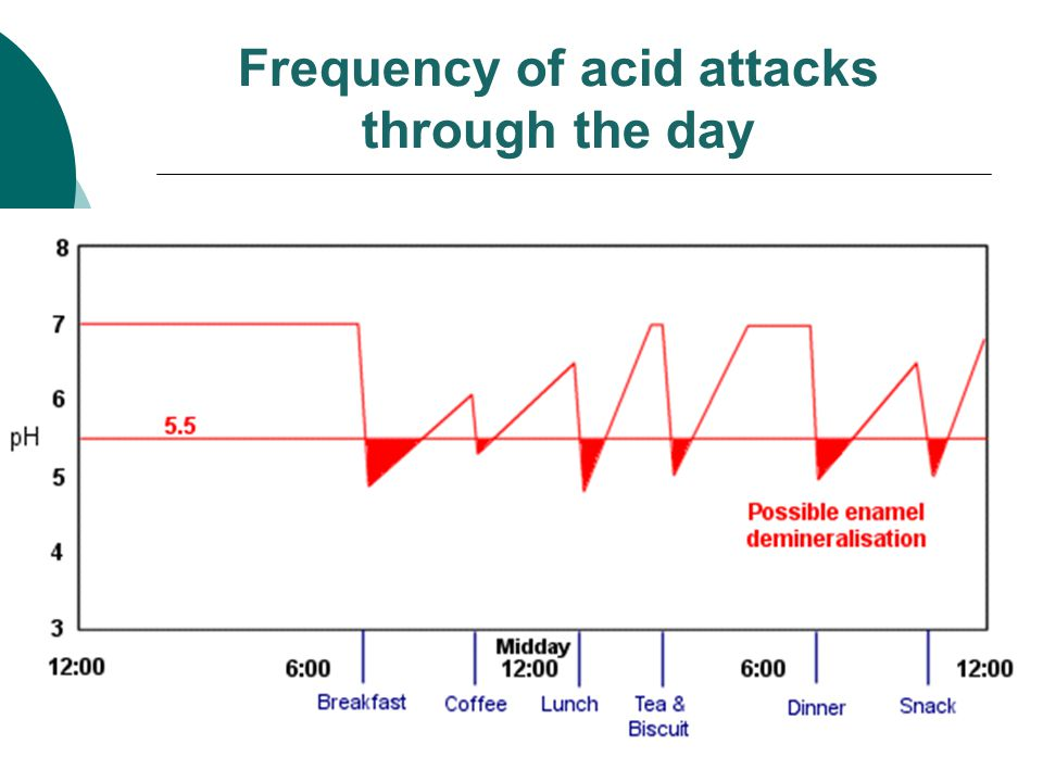 Frequency of acid attacks through the day