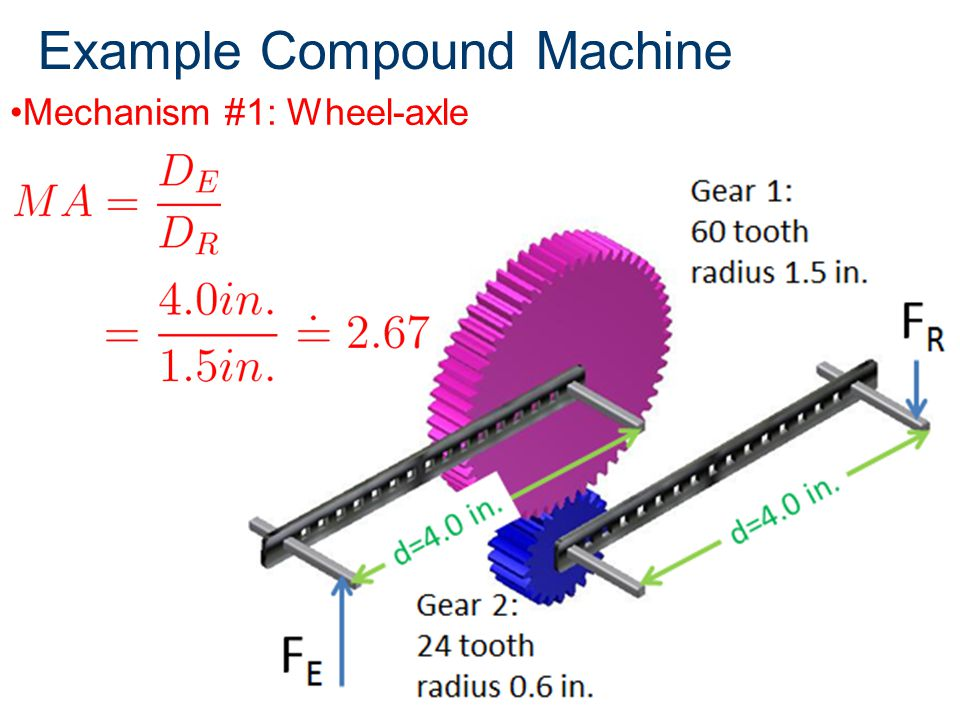 Example Compound Machine
