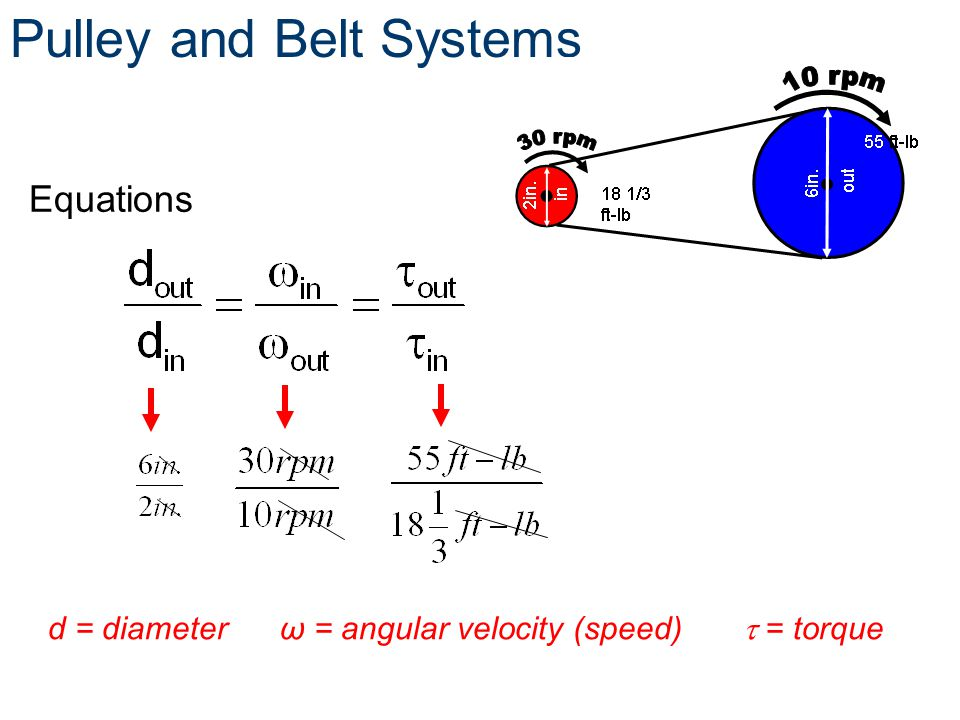 relationship between rpm and pulley diameter