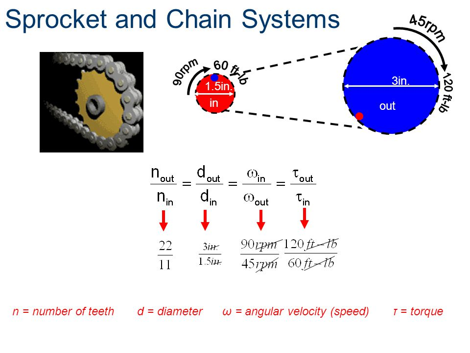 Sprocket and Chain Systems