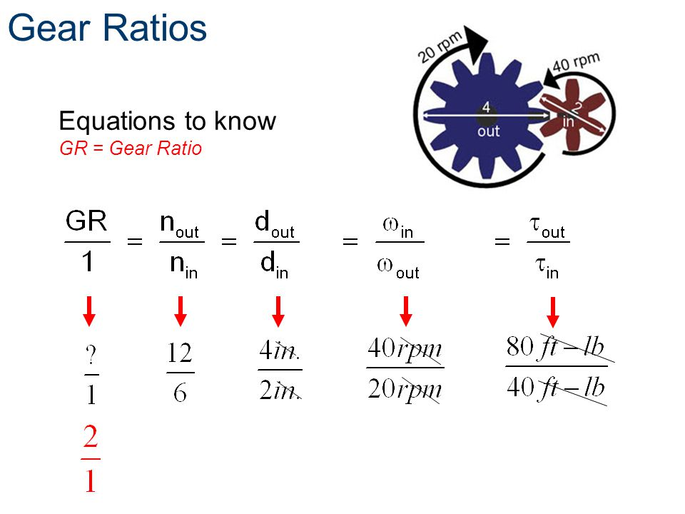 Gear Ratios Equations to know GR = Gear Ratio
