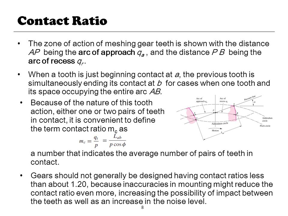 Contact Ratio