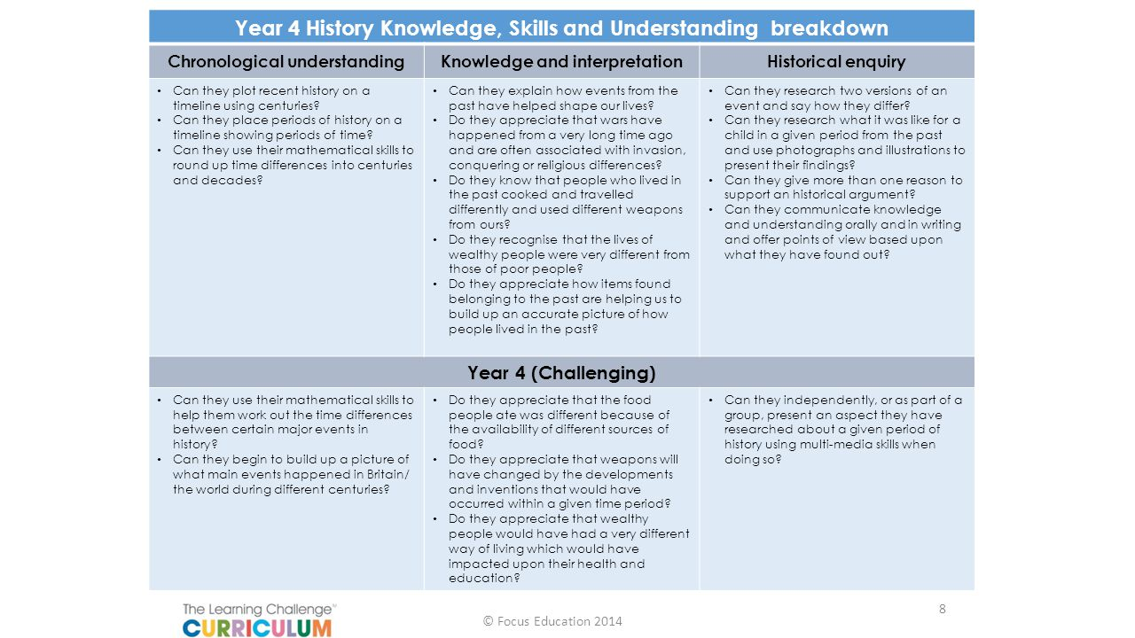 Year 4 History Knowledge, Skills and Understanding breakdown
