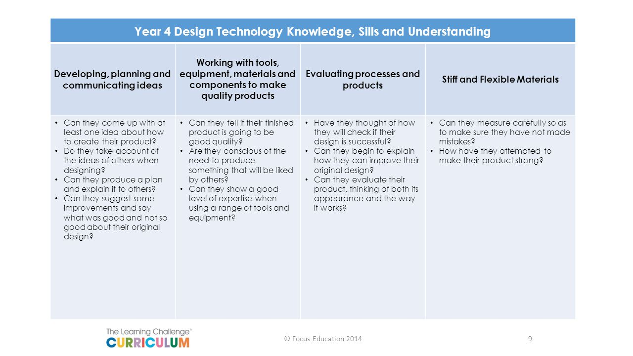 Year 4 Design Technology Knowledge, Sills and Understanding