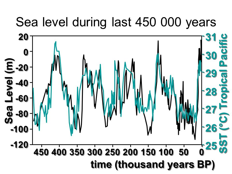 Sea level during last 450 000 years