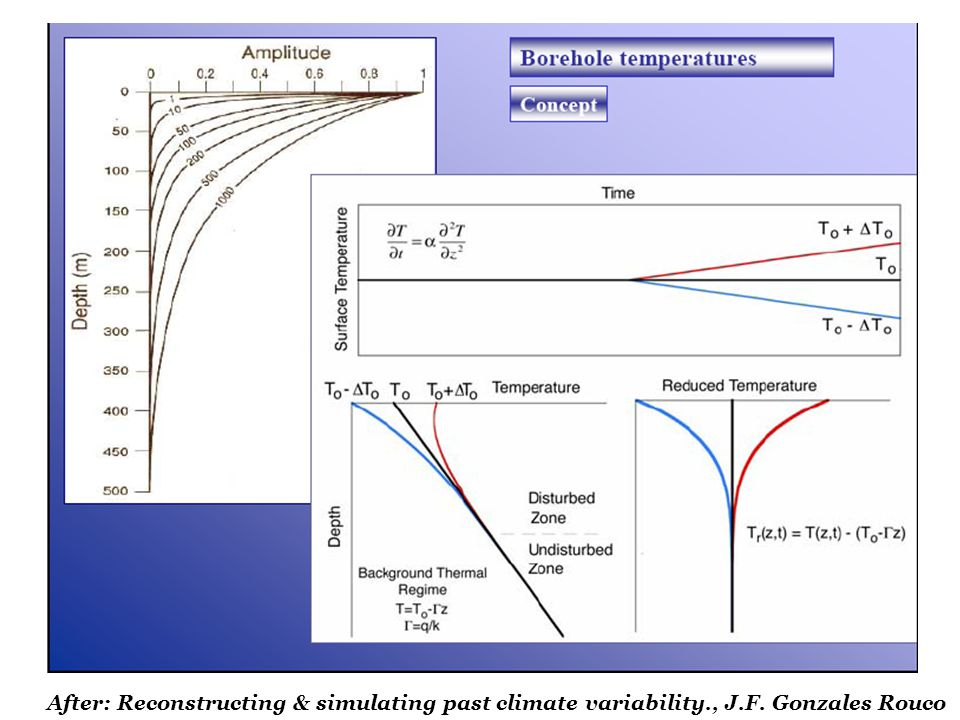 After: Reconstructing & simulating past climate variability. , J. F