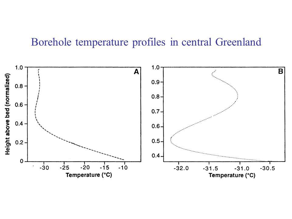 Borehole temperature profiles in central Greenland