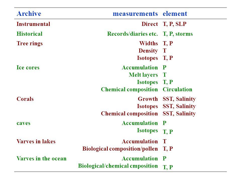 Archive measurements element Instrumental Direct T, P, SLP Historical