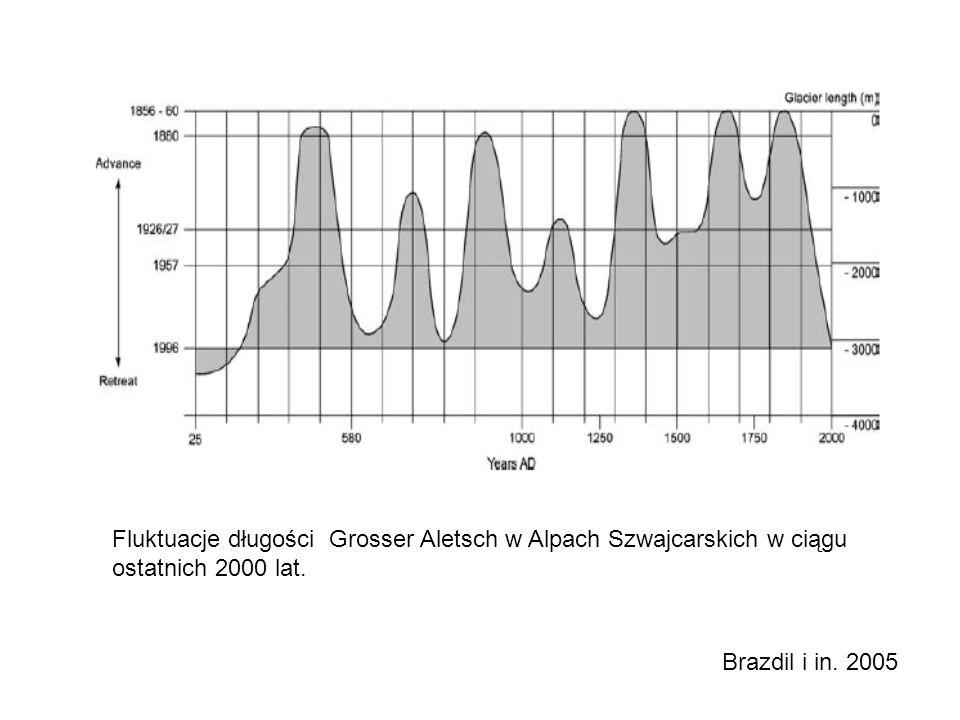 Fluktuacje długości Grosser Aletsch w Alpach Szwajcarskich w ciągu ostatnich 2000 lat.