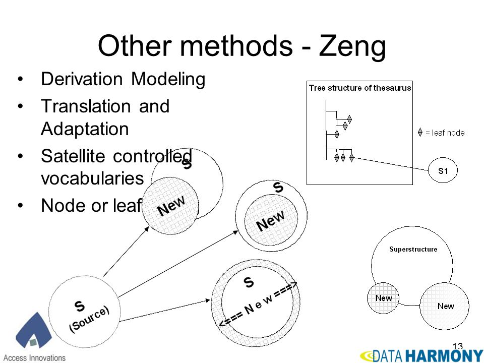 Other methods - Zeng Derivation Modeling Translation and Adaptation