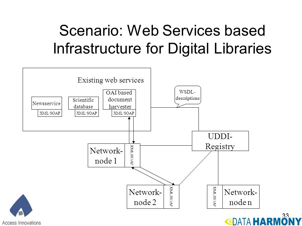 Scenario: Web Services based Infrastructure for Digital Libraries
