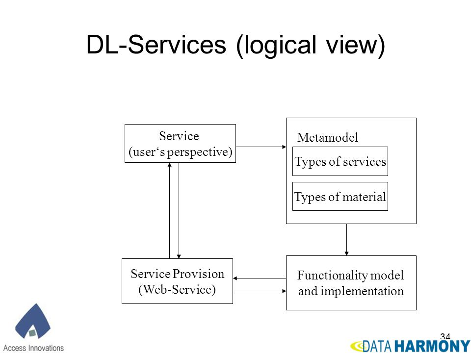 DL-Services (logical view)