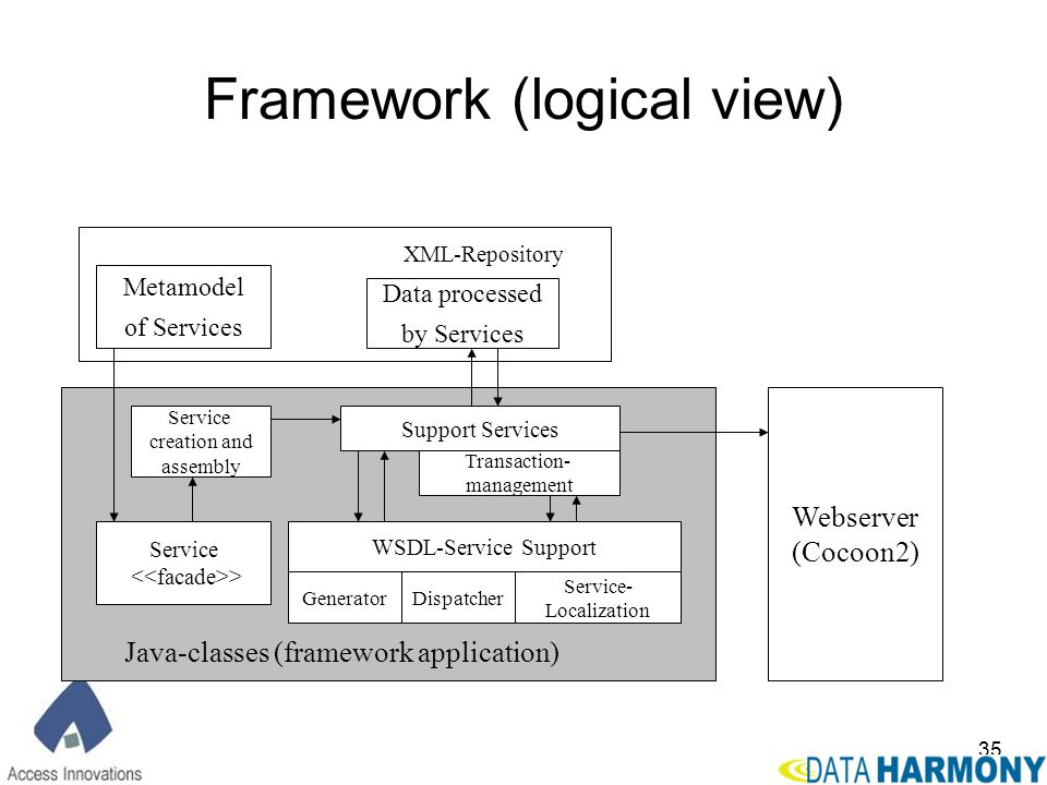 Framework (logical view)