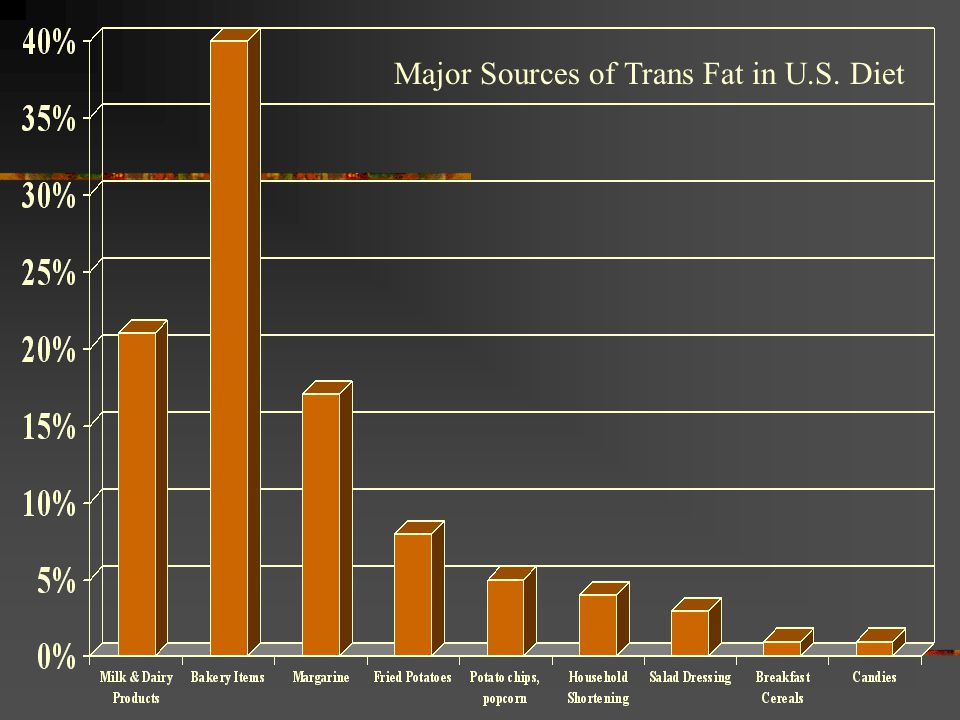 Major Sources of Trans Fat in U.S. Diet