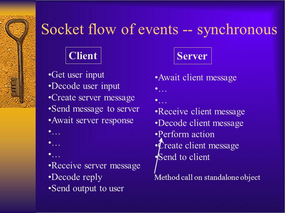 Socket flow of events -- synchronous