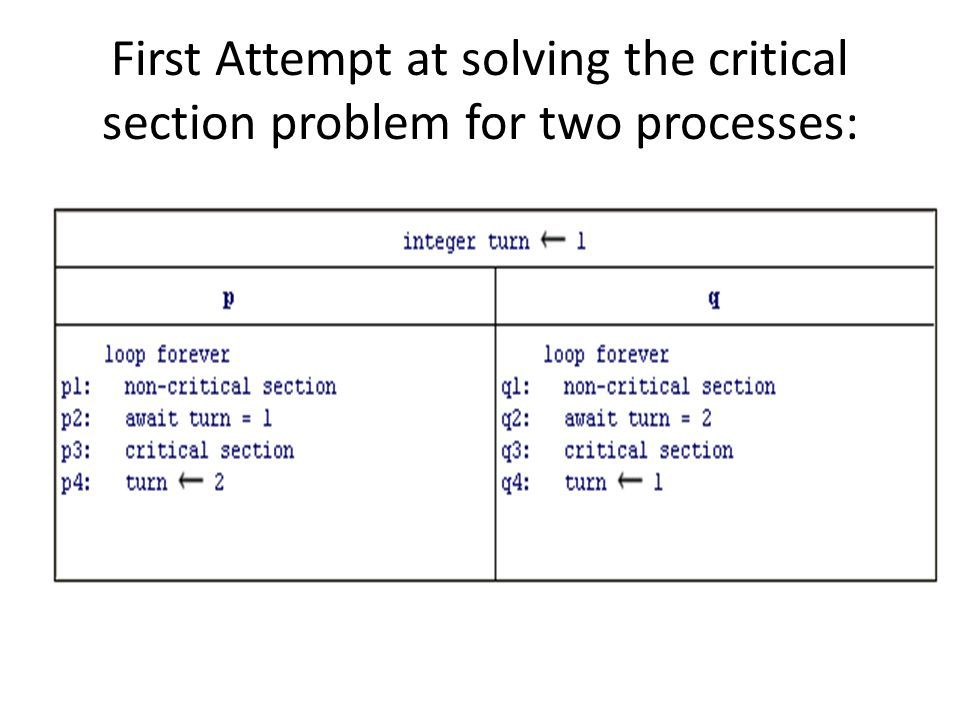 First Attempt at solving the critical section problem for two processes: