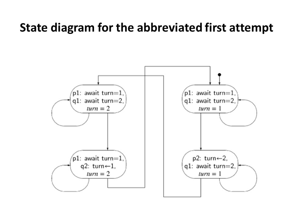 State diagram for the abbreviated first attempt