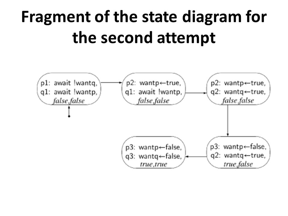 Fragment of the state diagram for the second attempt