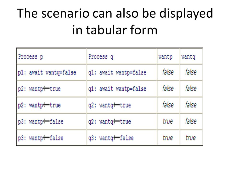 The scenario can also be displayed in tabular form