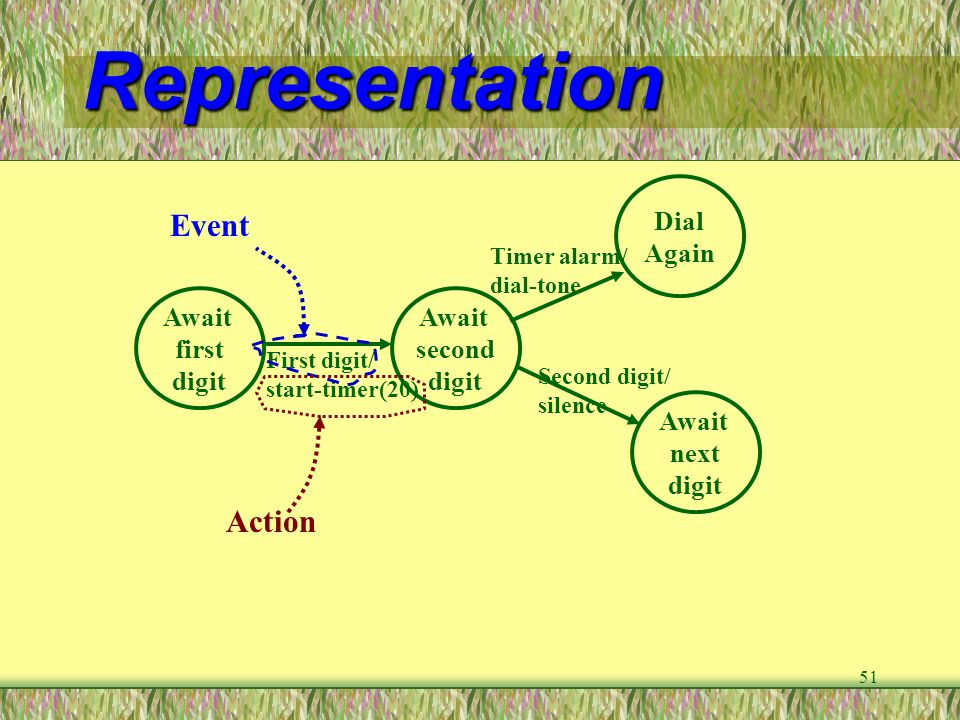 Representation Event Action Dial Again Await first digit