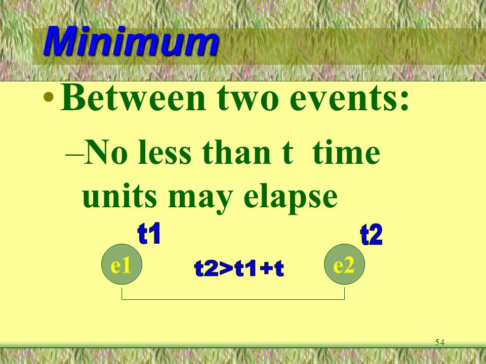 Minimum Between two events: No less than t time units may elapse t1 t2