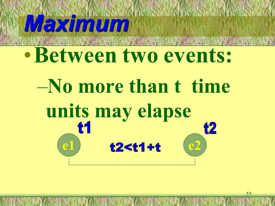 Maximum Between two events: No more than t time units may elapse t1 t2