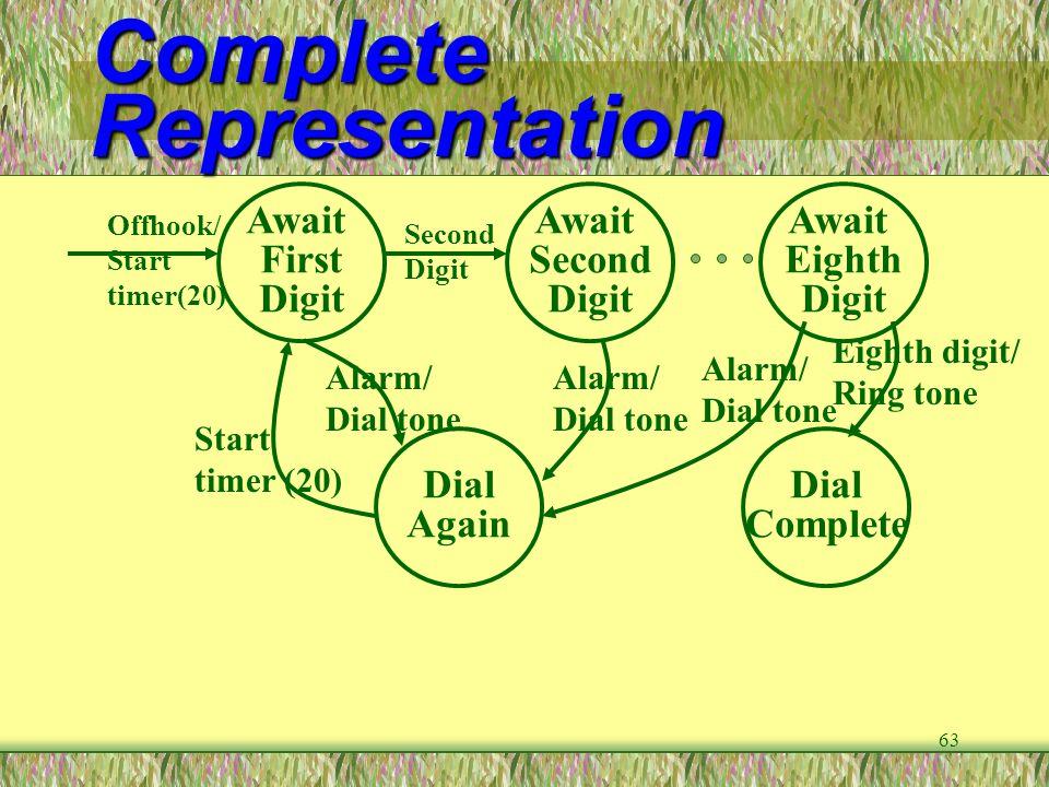 Complete Representation