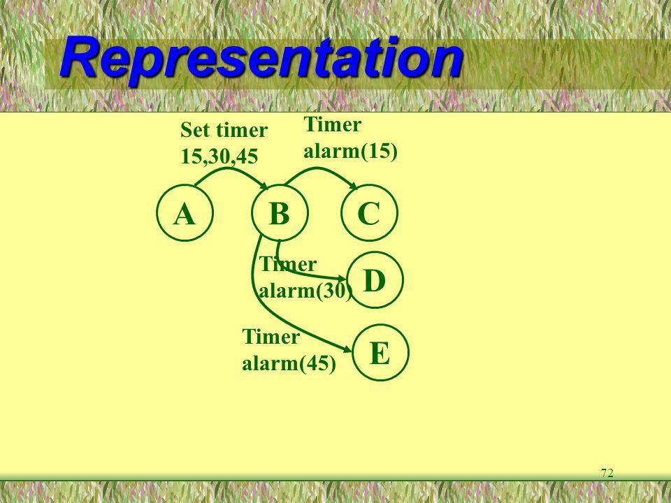 Representation A B C D E Timer alarm(15) Set timer 15,30,45