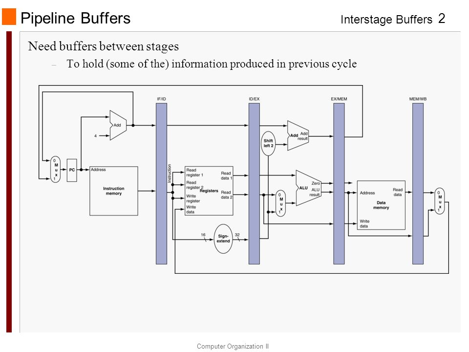 Pipeline Buffers Need buffers between stages
