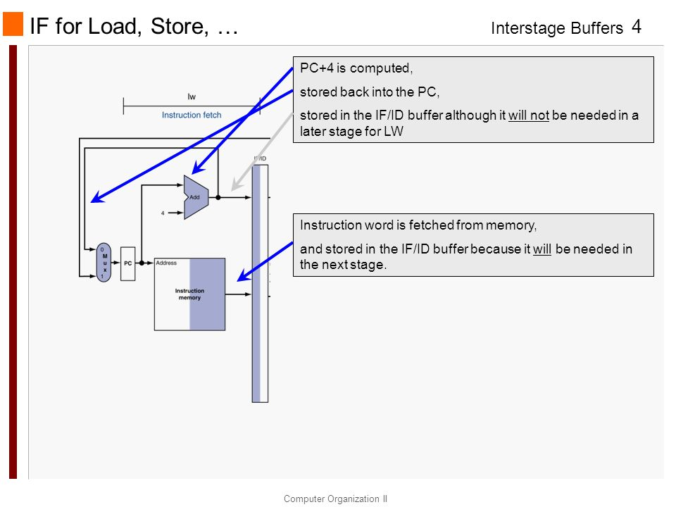 IF for Load, Store, … PC+4 is computed, stored back into the PC,