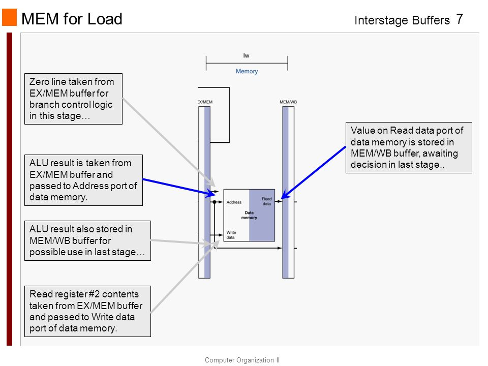 MEM for Load Zero line taken from EX/MEM buffer for branch control logic in this stage…