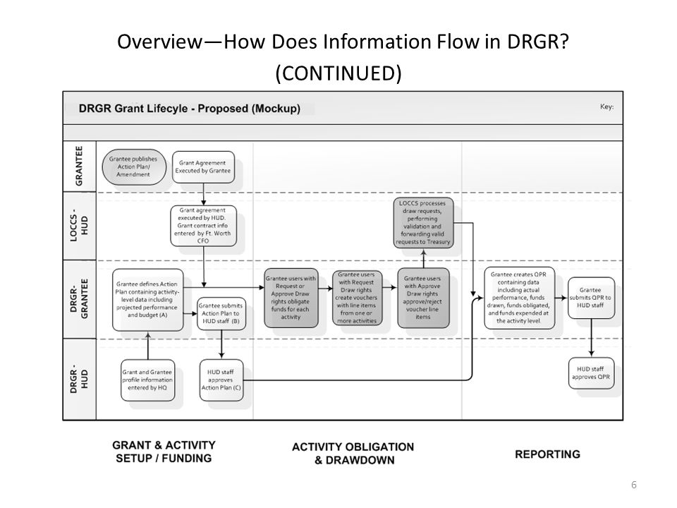 Overview—How Does Information Flow in DRGR (CONTINUED)