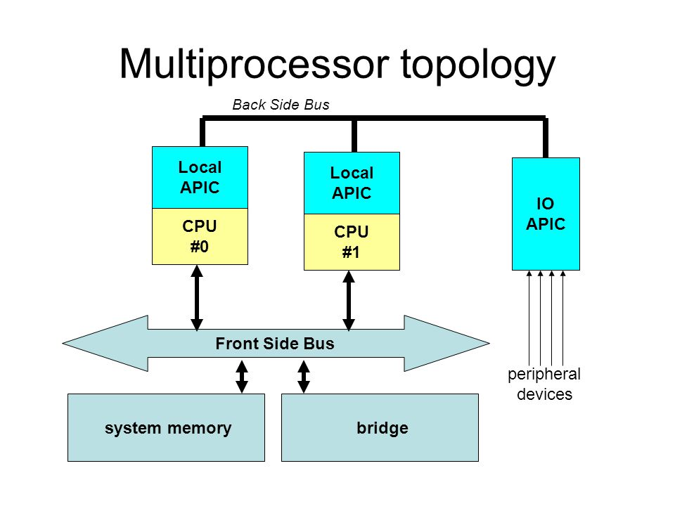 Multiprocessor topology
