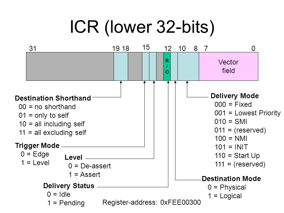 ICR (lower 32-bits) Vector field Delivery Mode