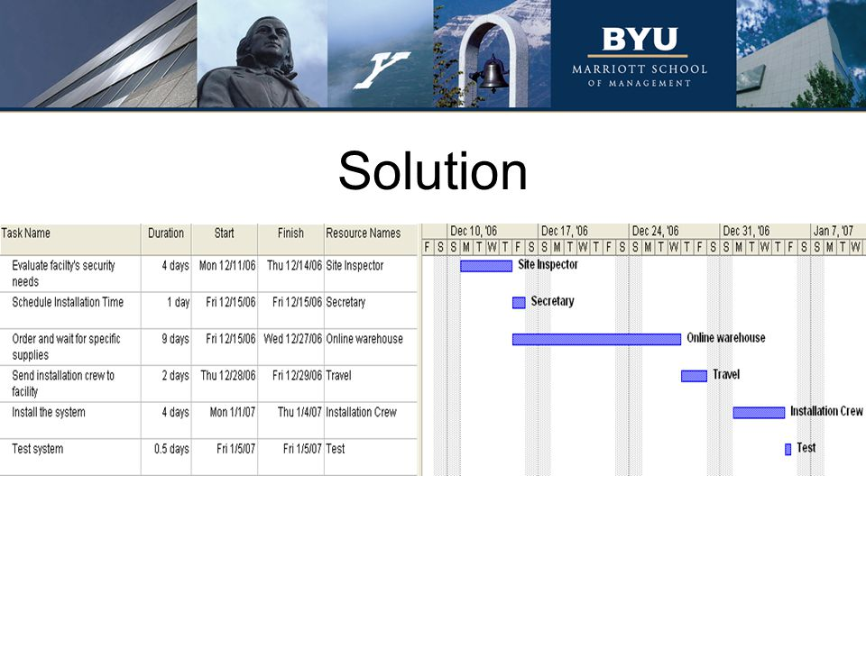 Solution Notice the overlap of some acitivties, such as Scheduling Installaion Time and Ordering Supplies.