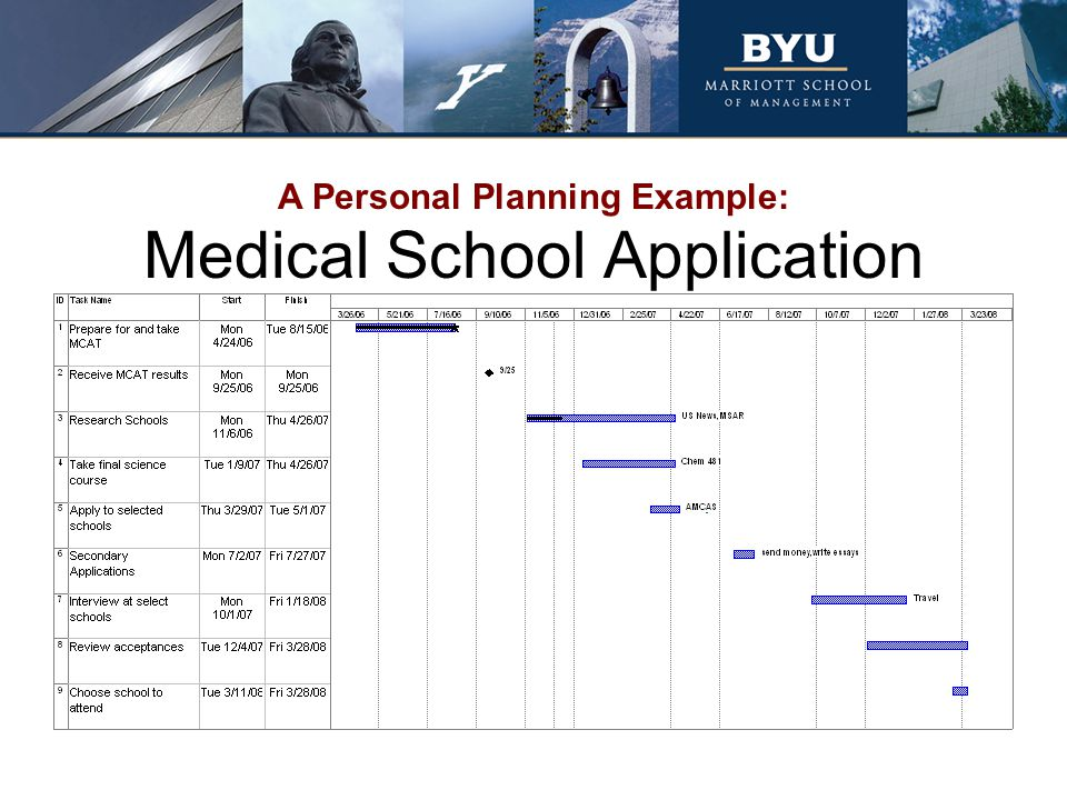 Medical School Application
