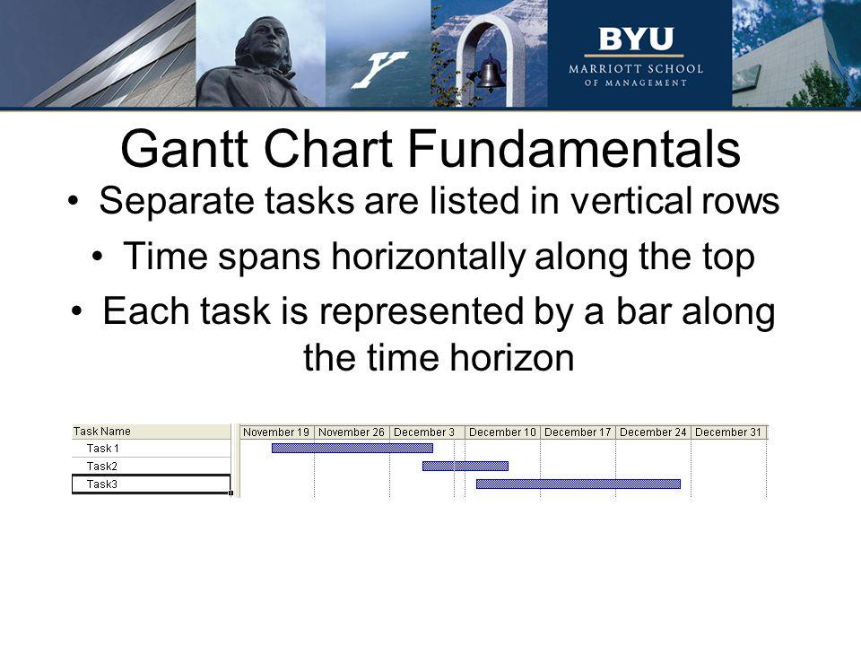 Gantt Chart Fundamentals
