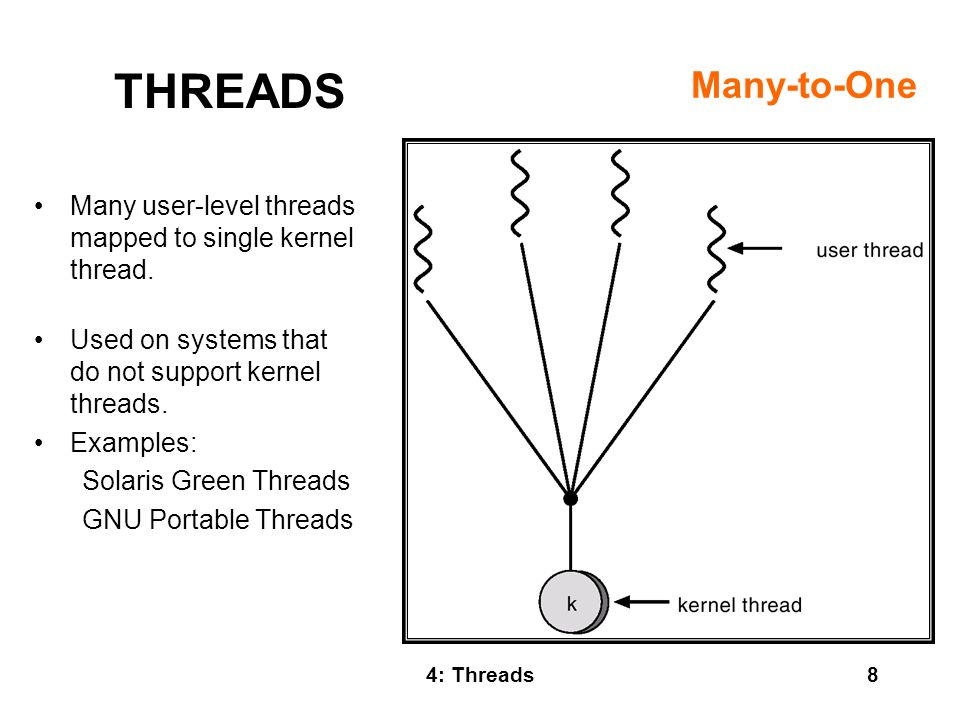 Many-to-One THREADS. Many user-level threads mapped to single kernel thread. Used on systems that do not support kernel threads.