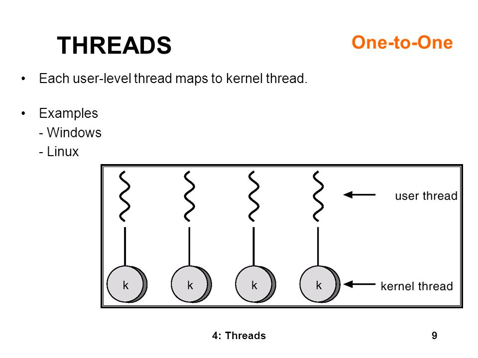 THREADS One-to-One Each user-level thread maps to kernel thread.