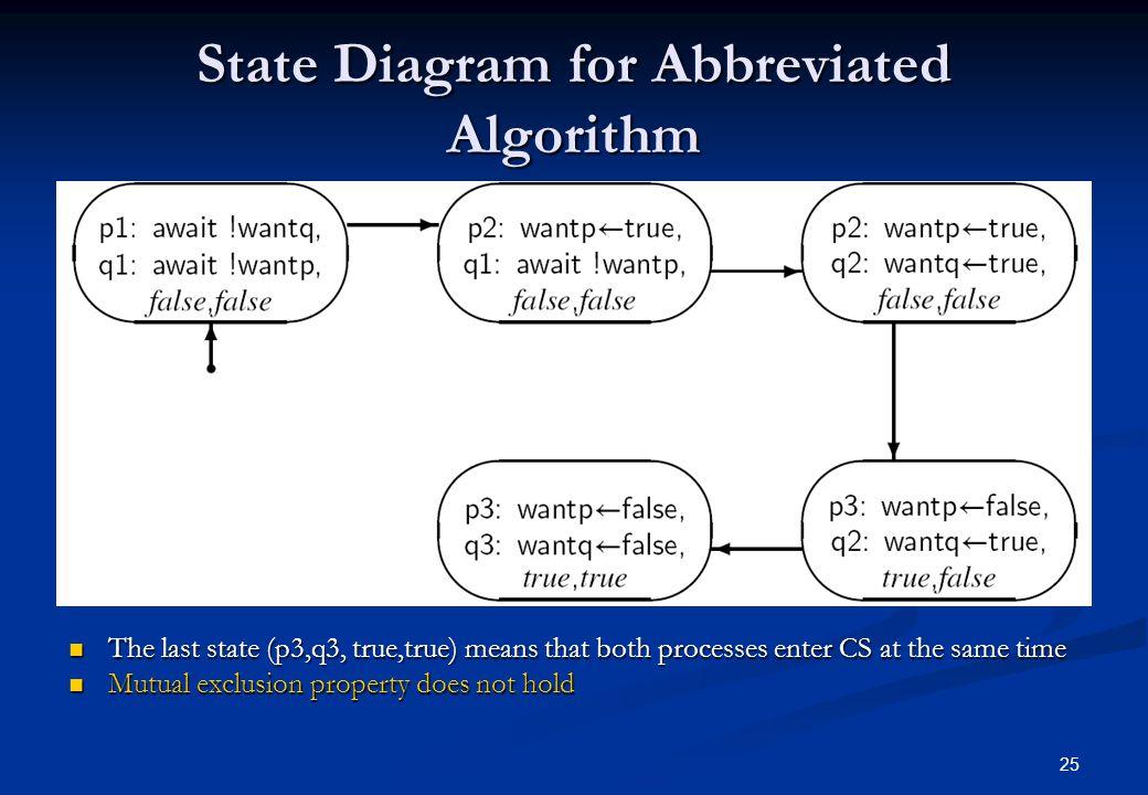 State Diagram for Abbreviated Algorithm