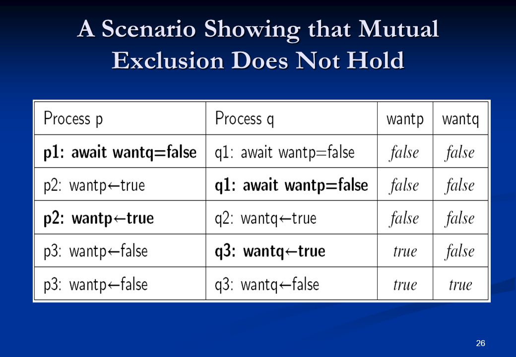 A Scenario Showing that Mutual Exclusion Does Not Hold