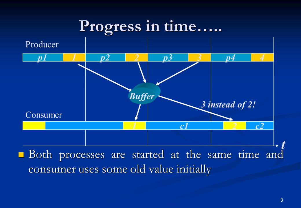Progress in time….. Producer. Consumer. 1. 2. c2. p1. p4. p3. p2. 4. 3. t. Buffer. 3 instead of 2!
