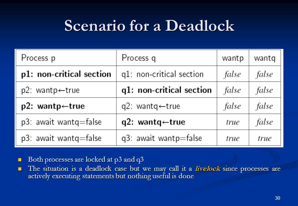 Scenario for a Deadlock