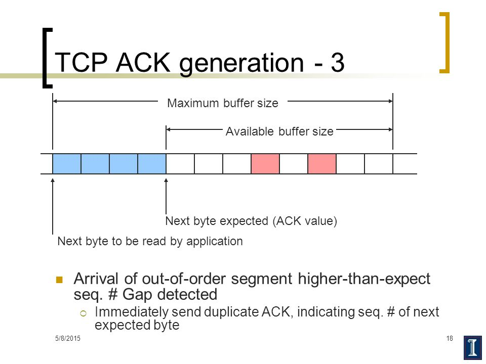 TCP ACK generation - 3 Maximum buffer size. Available buffer size. Next byte to be read by application.