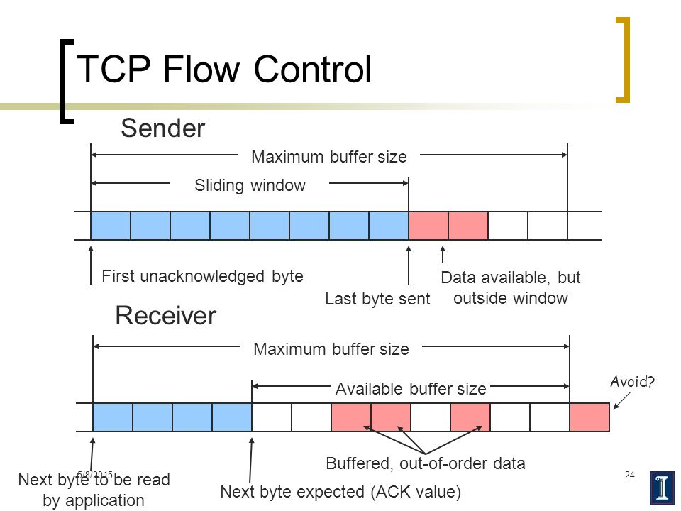 TCP Flow Control Sender Receiver Maximum buffer size Sliding window