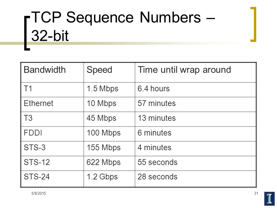 TCP Sequence Numbers – 32-bit