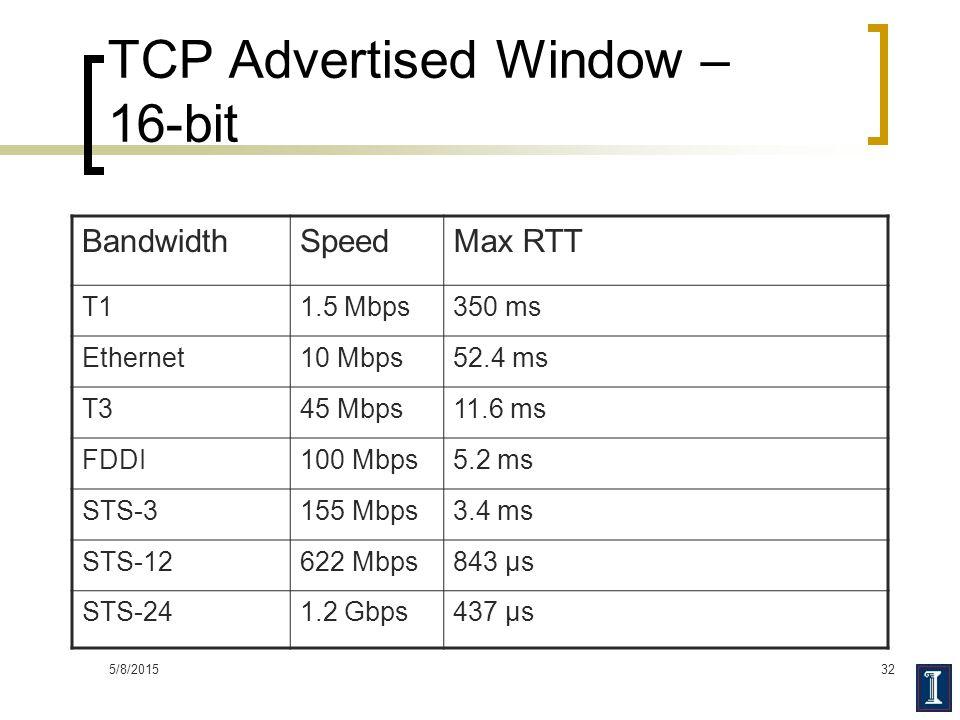 TCP Advertised Window – 16-bit