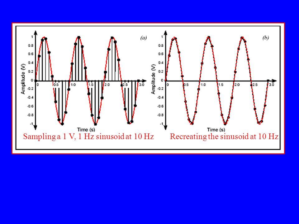 Sampling a 1 V, 1 Hz sinusoid at 10 Hz